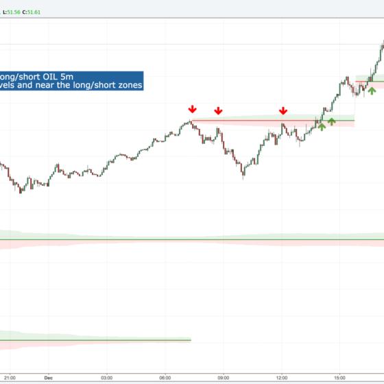 Levels-and-Zones-minimalist-trading-indicator