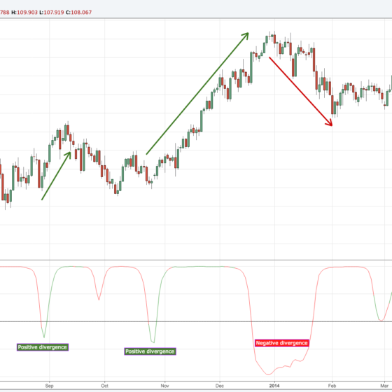 RSI-Divergence-minimalist-trading-indicator