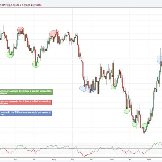RSI-Exhaustion-minimalist-trading-indicator