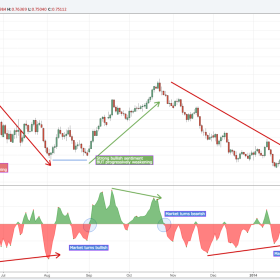 Sentiment-Index-minimalist-trading-indicator
