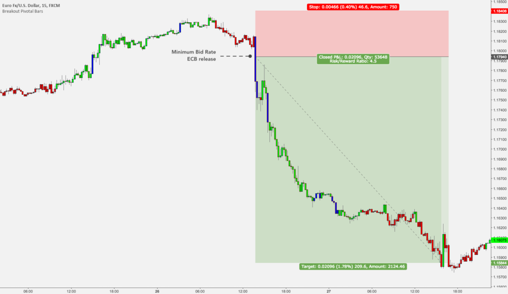5 Strategies to Trade Forex News - ECB Press Conference
