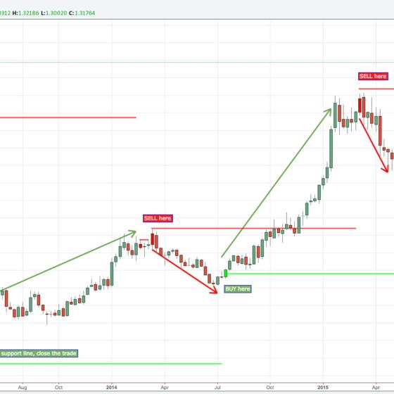 Advanced Signal Bars - Minimalist Trading - Indicators for TradingView