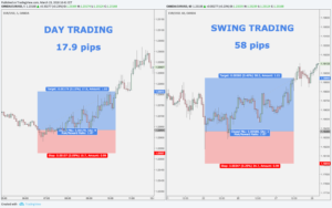 Day Trading vs Swing Trading - pips difference