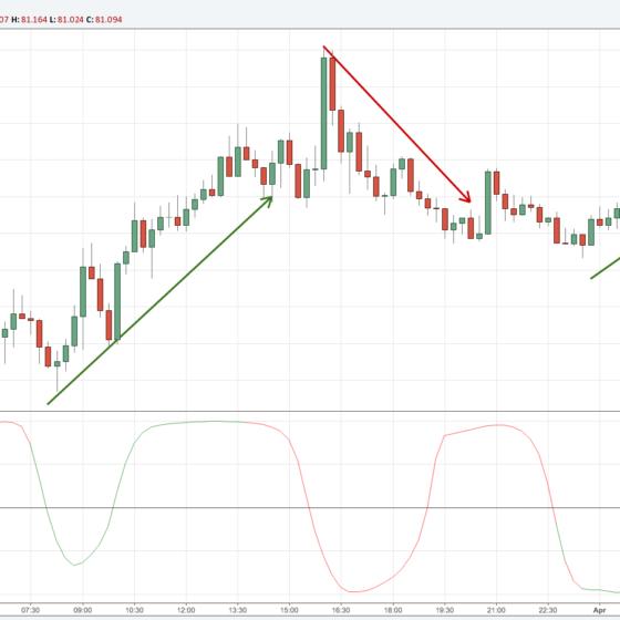 Stochastic-Divergence-minimalist-trading-indicator