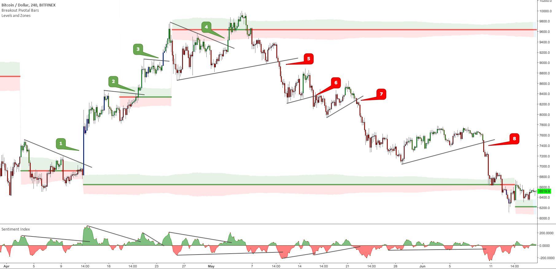 Minimalist Trading – Exclusive Trading Setup – BTCUSD chart with indicators and commented setup