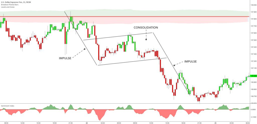 Minimalist Trading – Exclusive Trading Setup – Impulse-consolidation-impulse(chart)