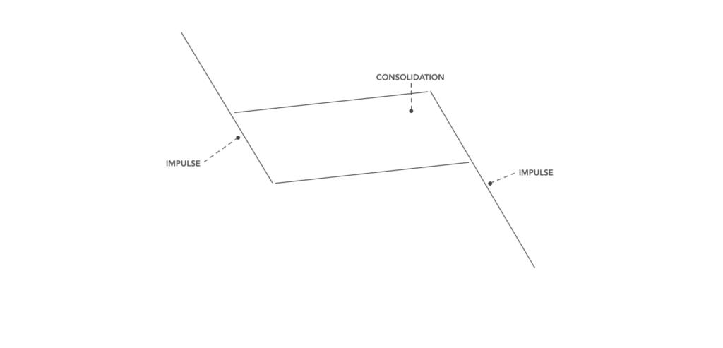 Minimalist Trading – Exclusive Trading Setup – Impulse-consolidation-impulse(scheme)