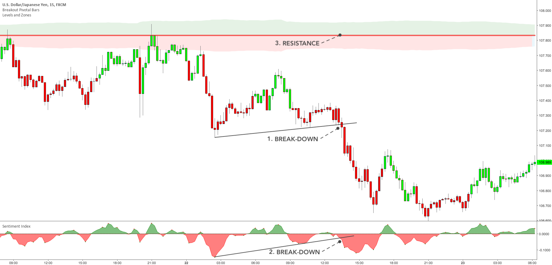 Minimalist Trading – Exclusive Trading Setup – USDJPY chart with indicators and commented setup
