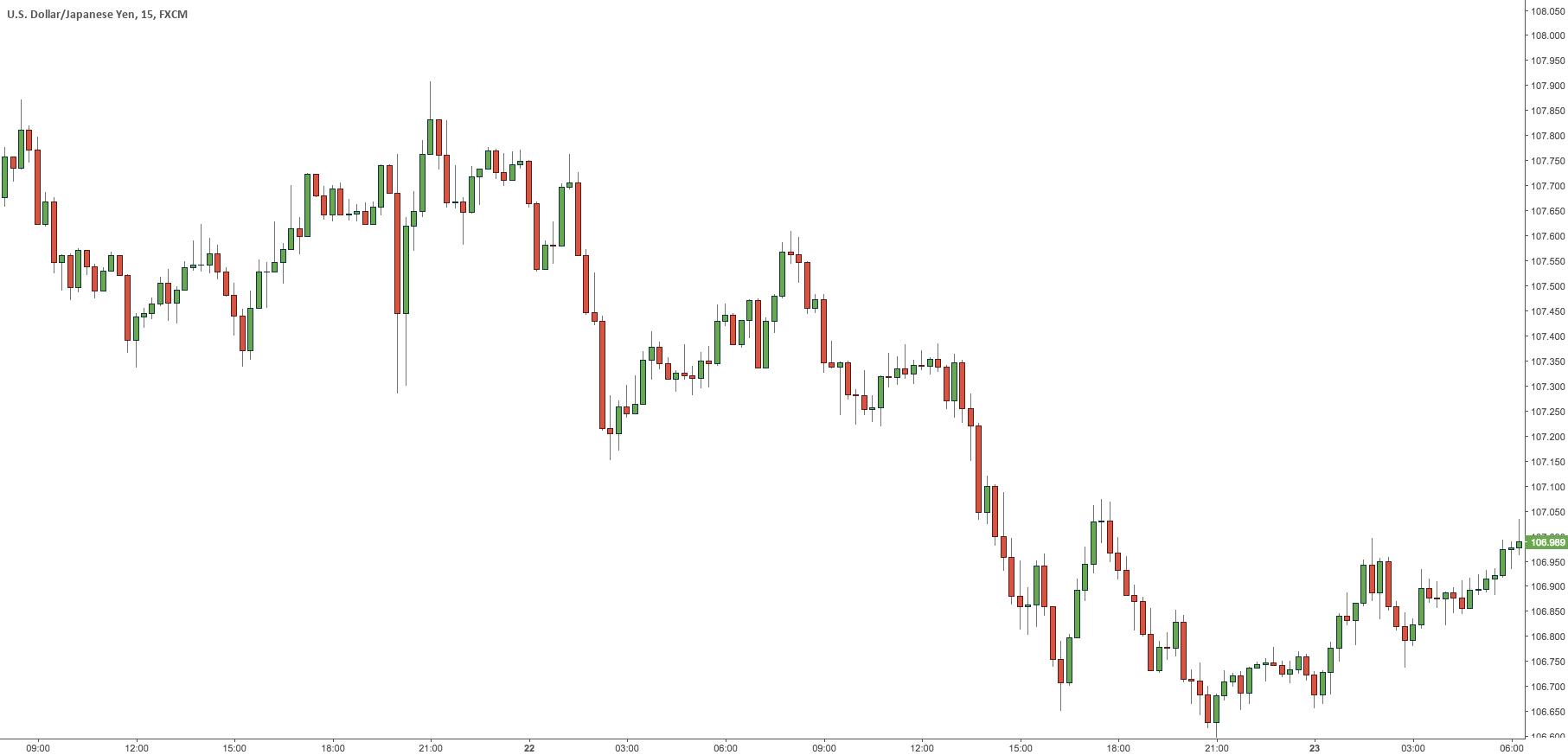 Minimalist Trading – Exclusive Trading Setup – USDJPY chart