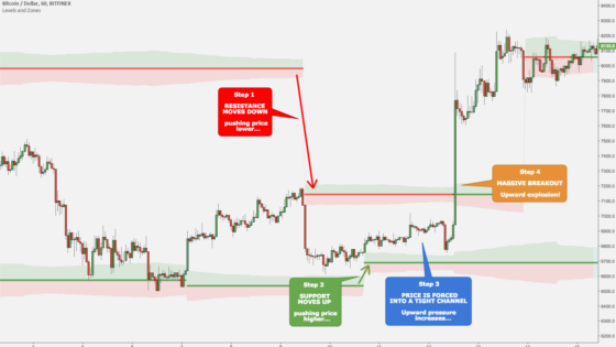 Predict Market moves with one Indicator – Levels and Zones – Commented