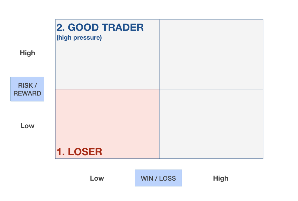 How Risk-Reward and Win-Loss ratios define the trader you are | Minimalist Trading 002