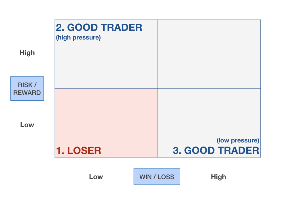 How Risk-Reward and Win-Loss ratios define the trader you are | Minimalist Trading 003