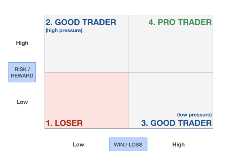 How Risk-Reward and Win-Loss ratios define the trader you are | Minimalist Trading 004