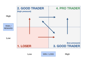 How Risk-Reward and Win-Loss ratios define the trader you are | Minimalist Trading 005