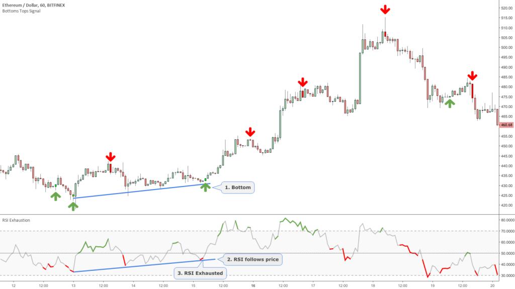3 Trading Setups with the Bottoms Tops Signal Toolkit – Setup 1-3