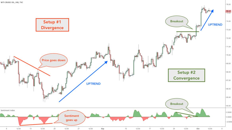 trading indicators Archives - Minimalist Trading – Best Trading