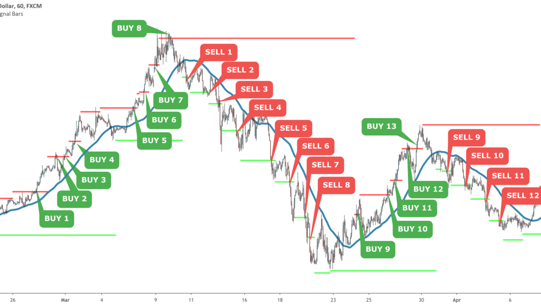 TradingView indicators Archives - Minimalist Trading ...