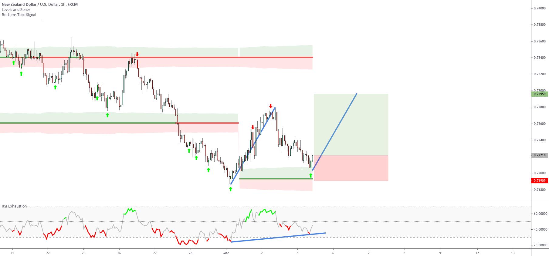 Exploit same price movements Setup 1