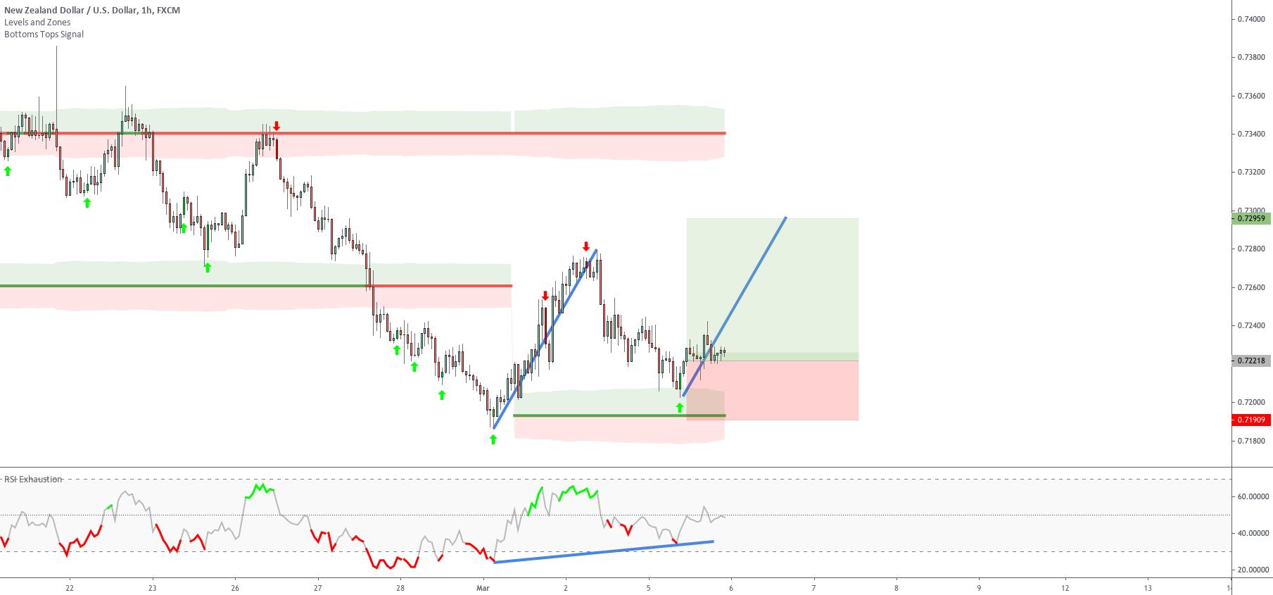 Exploit same price movements Setup 2