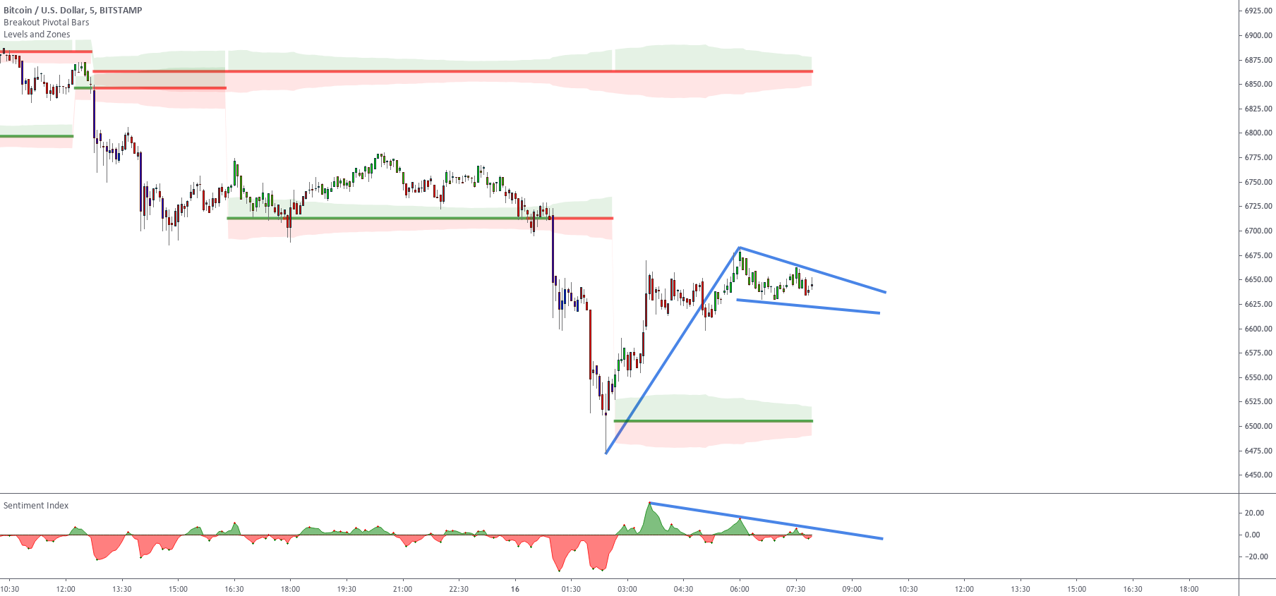 How to trade with the Sentiment Index Setup 1