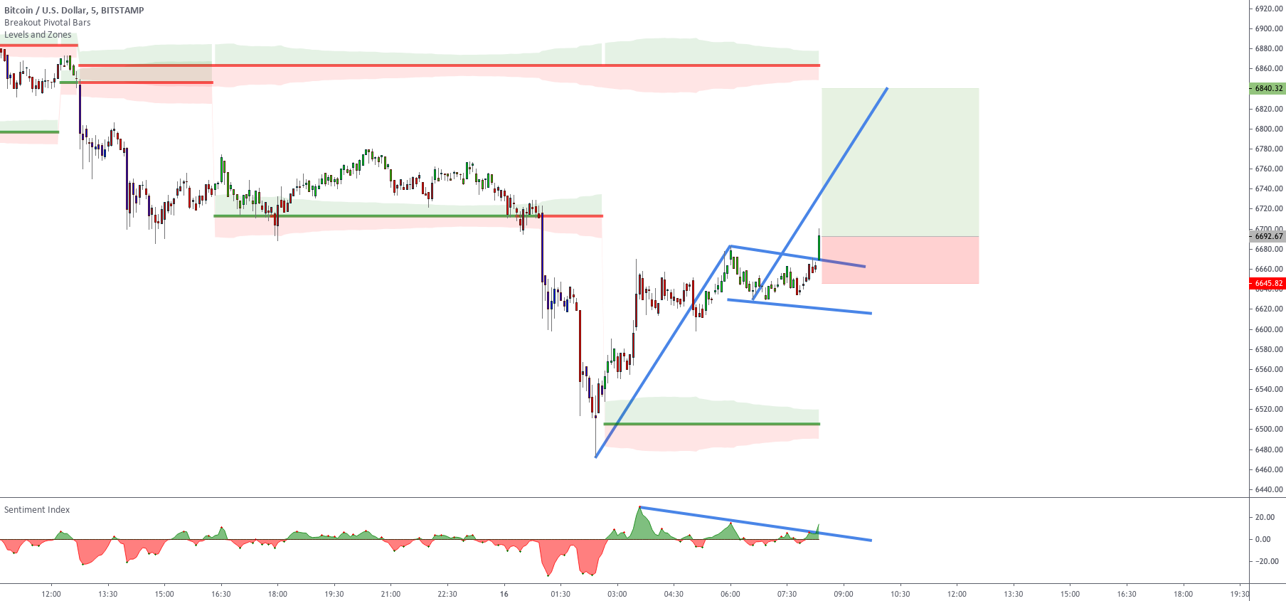 How to trade with the Sentiment Index Setup 2