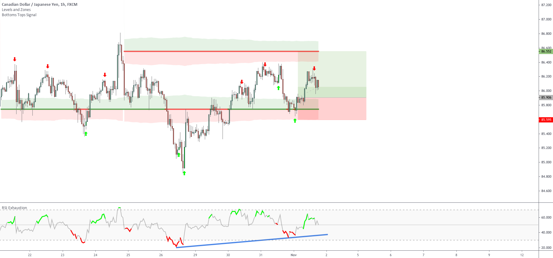 One example of a very safe trade Setup 3