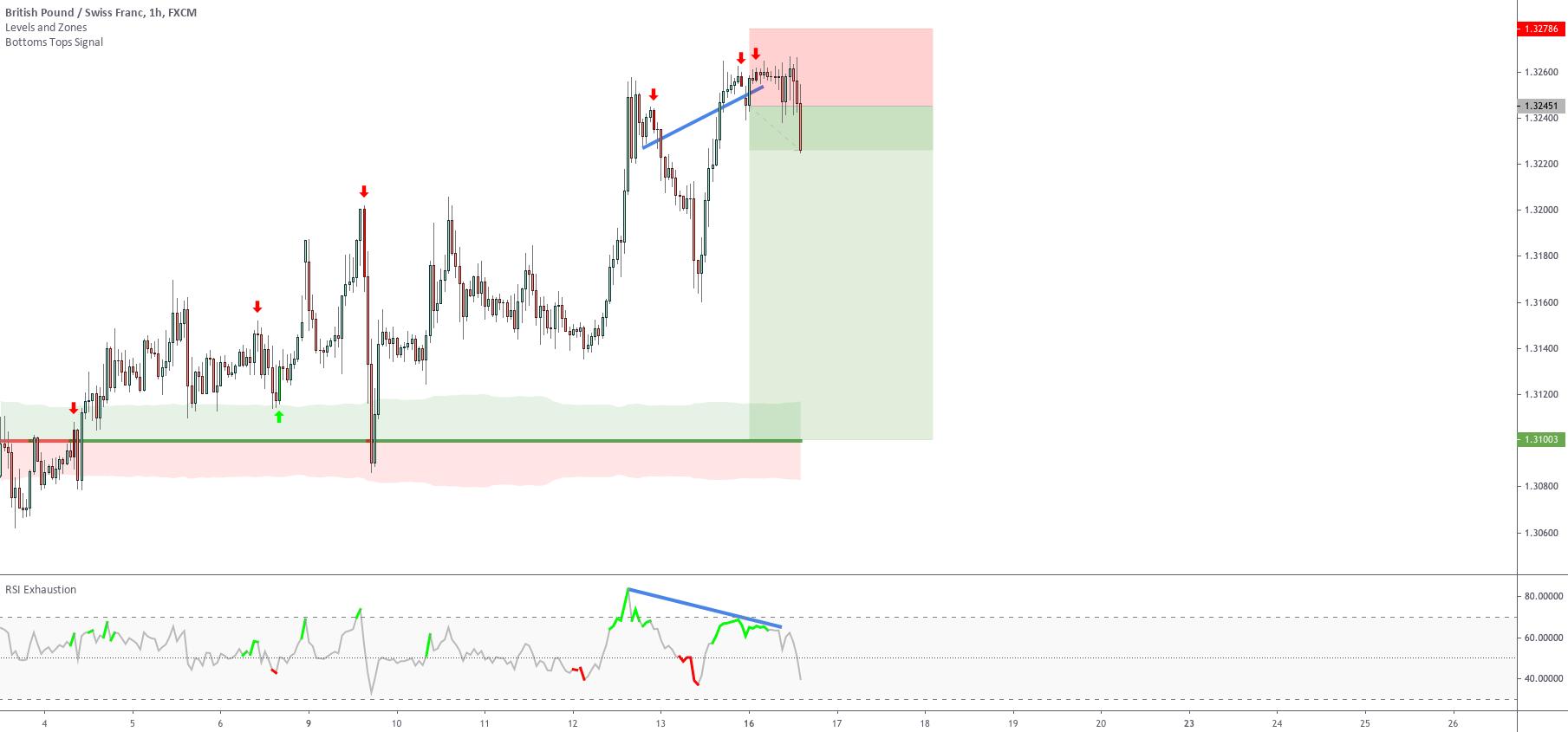Should you close a trade before reaching the target? Setup 3