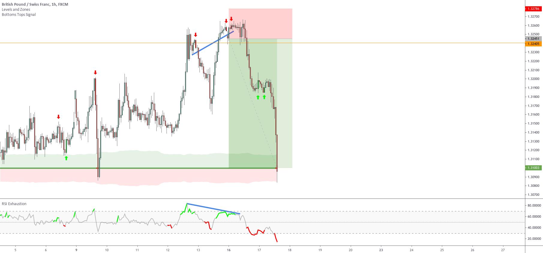 Should you close a trade before reaching the target? Setup 6