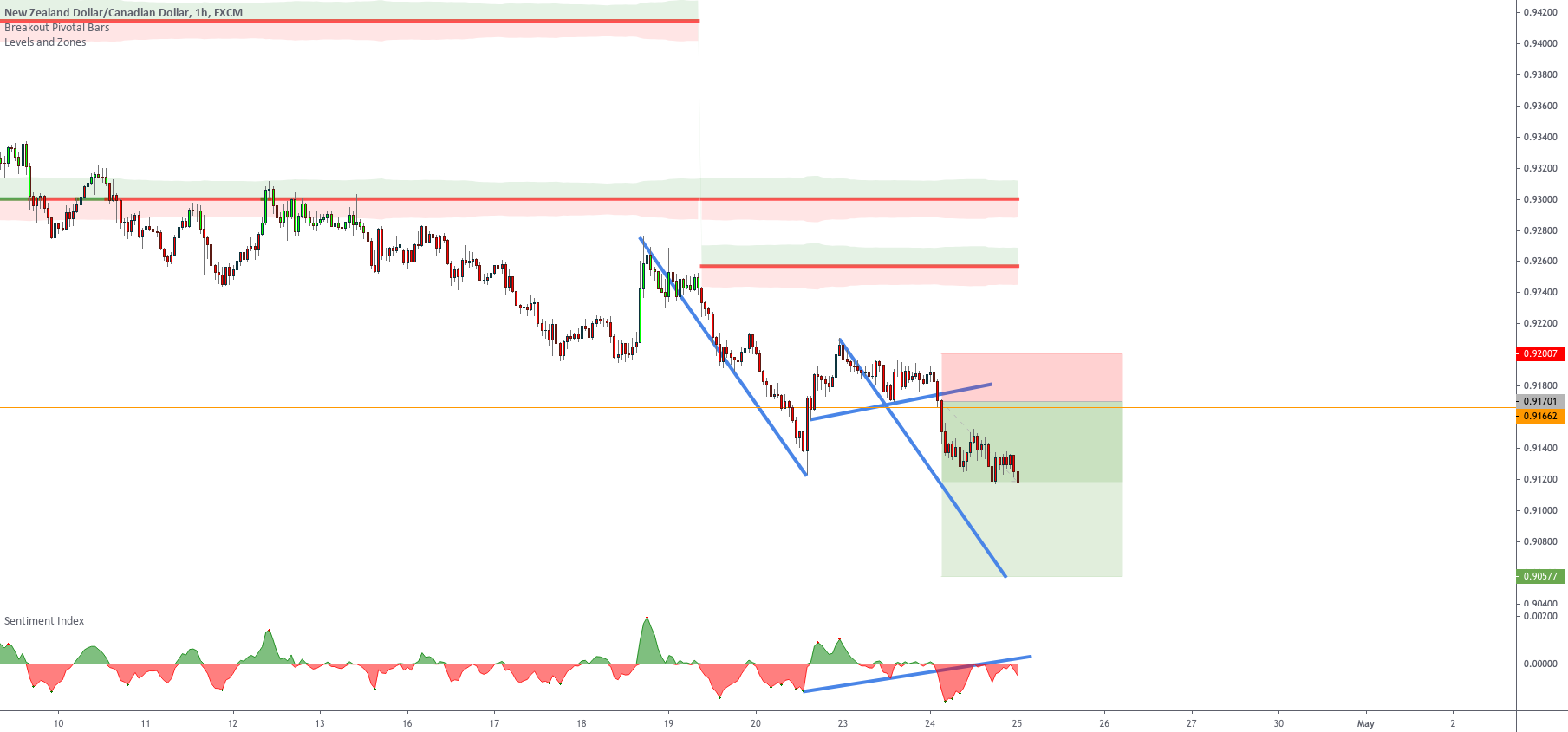 This trade took longer than expected Setup 3