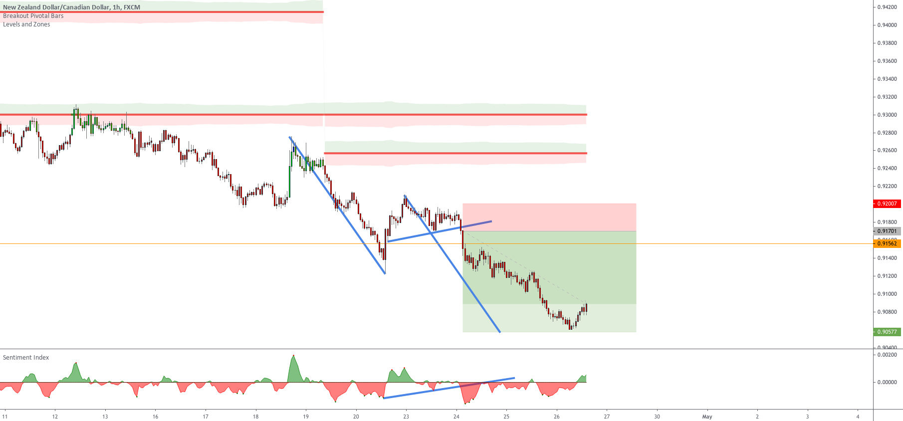 This trade took longer than expected Setup 4