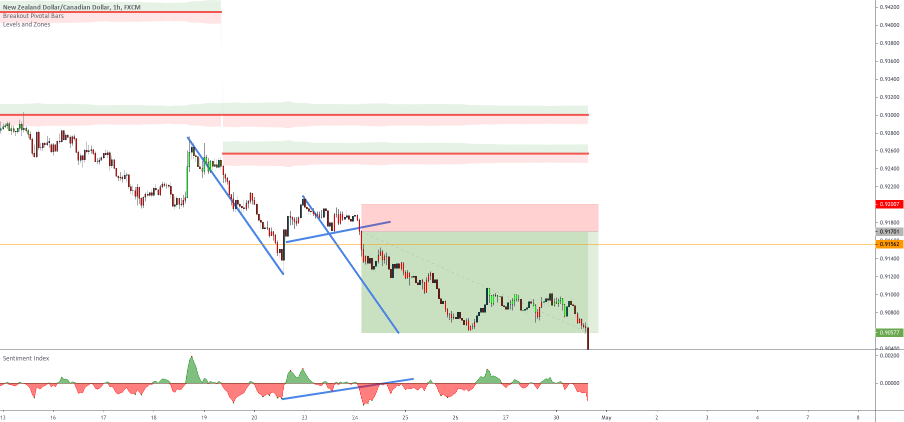 This trade took longer than expected Setup 5